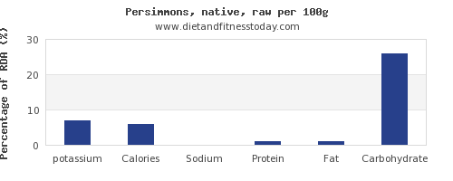 potassium and nutrition facts in persimmons per 100g