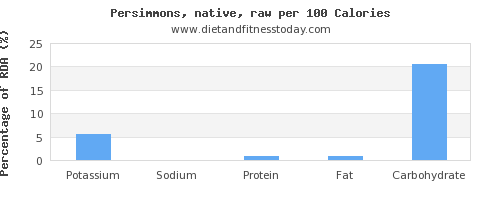 potassium and nutrition facts in persimmons per 100 calories
