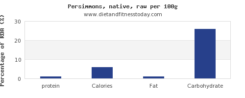 protein and nutrition facts in persimmons per 100g