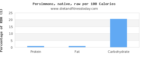 protein and nutrition facts in persimmons per 100 calories
