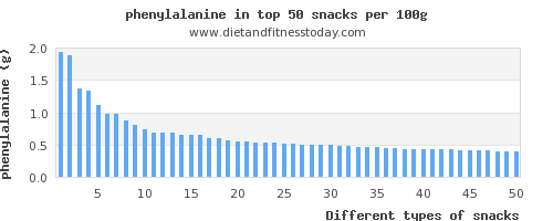 snacks phenylalanine per 100g