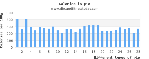 pie copper per 100g