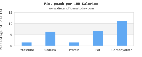 potassium and nutrition facts in pie per 100 calories