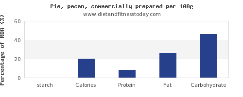 starch and nutrition facts in pie per 100g