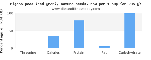 threonine and nutritional content in pigeon