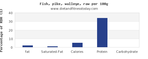 fat and nutrition facts in pike per 100g