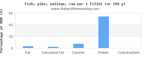 fat and nutritional content in pike