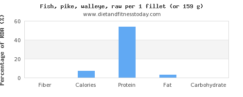 fiber and nutritional content in pike