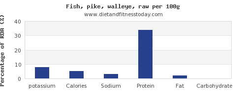 potassium and nutrition facts in pike per 100g