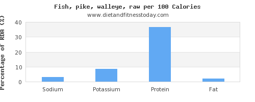 sodium and nutrition facts in pike per 100 calories