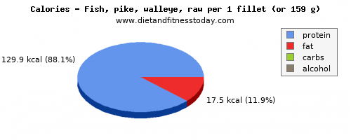 water, calories and nutritional content in pike