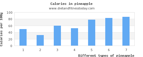 pineapple aspartic acid per 100g