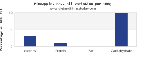 calories and nutrition facts in pineapple per 100g