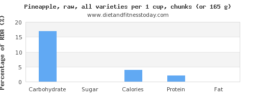 Carbs in pineapple, per 100g - Diet and Fitness Today