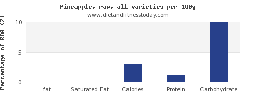 fat and nutrition facts in pineapple per 100g