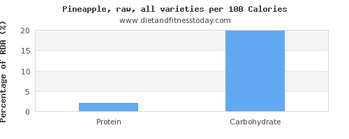fat and nutrition facts in pineapple per 100 calories