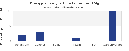 potassium and nutrition facts in pineapple per 100g