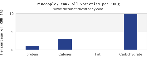 protein and nutrition facts in pineapple per 100g