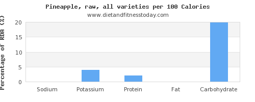 sodium and nutrition facts in pineapple per 100 calories