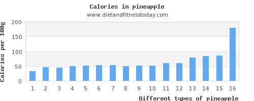 pineapple water per 100g