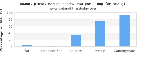 fat and nutritional content in pinto beans
