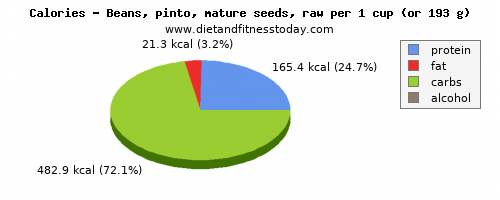 fiber, calories and nutritional content in pinto beans