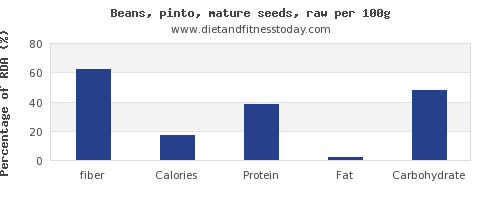 fiber and nutrition facts in pinto beans per 100g