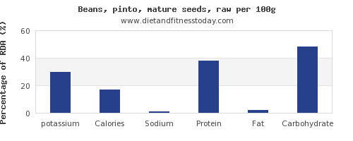 potassium and nutrition facts in pinto beans per 100g