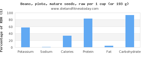 potassium and nutritional content in pinto beans
