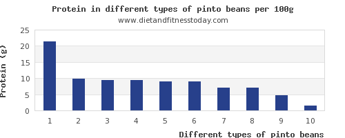 pinto beans nutritional value per 100g