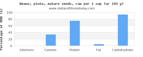 selenium and nutritional content in pinto beans