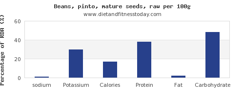 sodium and nutrition facts in pinto beans per 100g