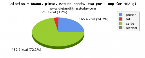 water, calories and nutritional content in pinto beans