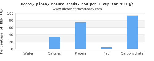water and nutritional content in pinto beans