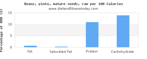 fat and nutrition facts in pinto beans per 100 calories