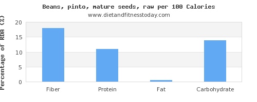 fiber and nutrition facts in pinto beans per 100 calories