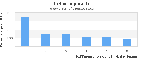 pinto beans threonine per 100g