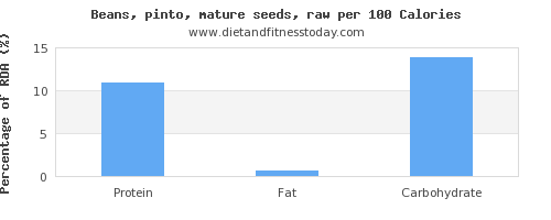 water and nutrition facts in pinto beans per 100 calories