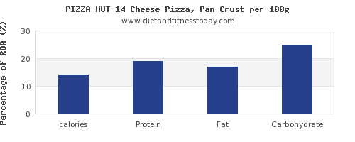 calories and nutrition facts in pizza per 100g