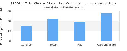 calories and nutritional content in pizza