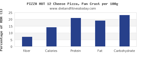 fiber and nutrition facts in pizza per 100g