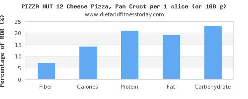 fiber and nutritional content in pizza