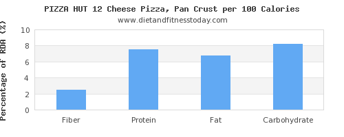 fiber and nutrition facts in pizza per 100 calories