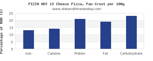 iron and nutrition facts in pizza per 100g