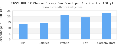 iron and nutritional content in pizza