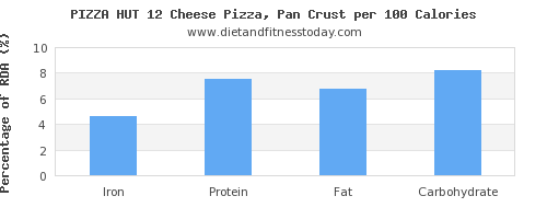 iron and nutrition facts in pizza per 100 calories