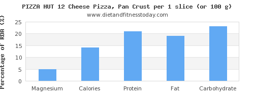 magnesium and nutritional content in pizza