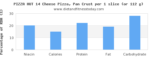 niacin and nutritional content in pizza