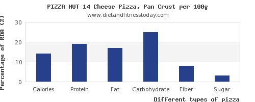 nutritional value and nutrition facts in pizza per 100g