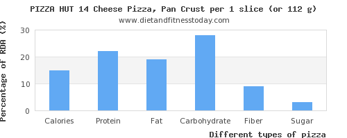 nutritional value and nutritional content in pizza